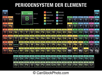 Letter j vector logo symbol in the colorful square with vector periodensystem der elemente periodic table of elements in german language on black background with urtaz Gallery
