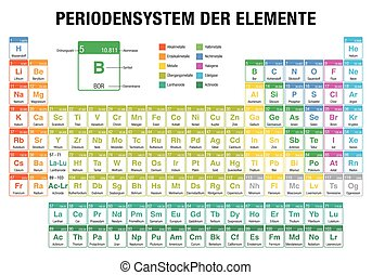 Periodic table german periodic table of the elements german periodensystem der elemente periodic table of elements in german language on white background with urtaz Choice Image