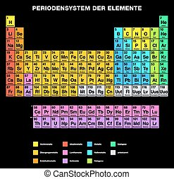 Periodic Table GERMAN - Periodic Table of the Elements,...