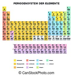 Periodic Table GERMAN