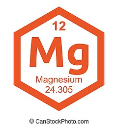 Periodic table Magnesium