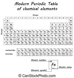 Periodic table of chemical elements by Dmitri Ivanovich...