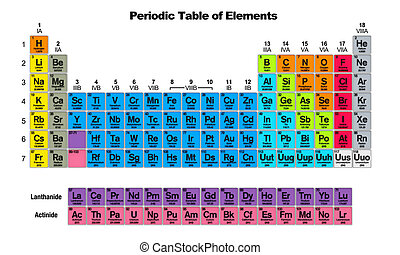 Periodic Table of the Elements isolated on white background....