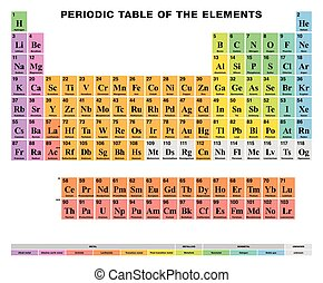 Periodic Table of the elements ENGLISH labeling, colored cells