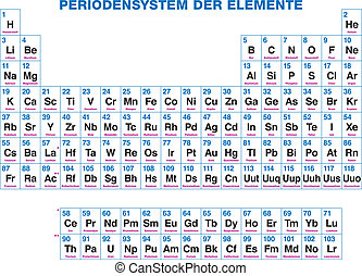 Periodic Table Of The Elements - Ge