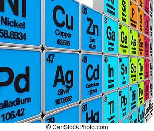 periodic table of the elements - Periodic Table Aluminum