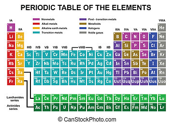 Periodic table of the elements isolated on white