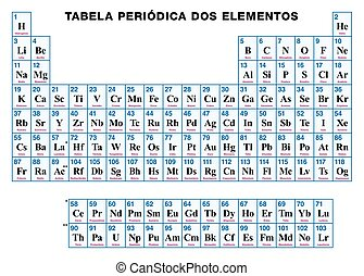 Periodic Table of the elements PORTUGUESE