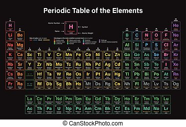 Periodic Table of the Elements Vector Illustration - shows...