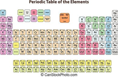 Periodic Table of the Elements. Vector Illustrator eps 10.