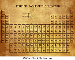 Periodic Table of the Elements with atomic number, symbol ...
