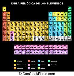 Periodic Table SPANISH