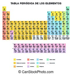 Periodic Table SPANISH - Periodic Table of the Elements,...