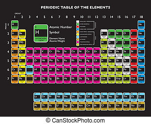Periodic table - Updated periodic table with livermorium and...
