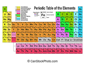 Periodic Table - Periodic table of the elements. Vector...