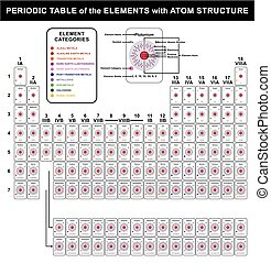 periodieke tafel, van, de, communie, met, atoom, structuur