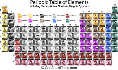 periodischer tisch elemente