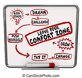 permesso, tuo, zona, conforto, te stesso, diagramma, spinta,...