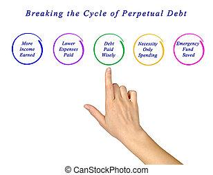 perpétuel, rupture, dette, cycle