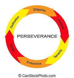 persévérance, cercle, concept, mot