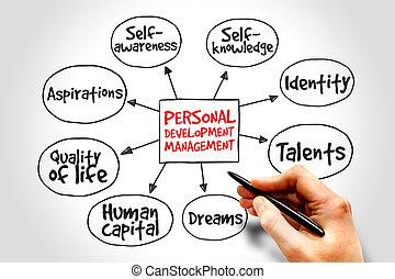 persönlich, entwicklung