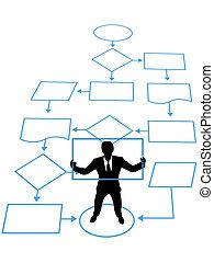 person, är, nyckel, bearbeta, in, affär, administration, produktionsdiagram