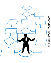 A programmer or manager is a key process in a business management flowchart.