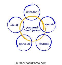 personal, desarrollo