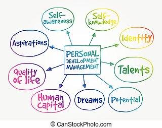 Personal development mind map, management business strategy