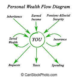 personal, diagrama, flujo, riqueza