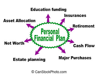 Having a good personal financial plan by focusing on relevant topics