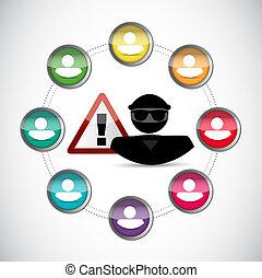 personal identity warning. hacker inside network