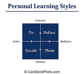 Personal learning styles model. According to Kolb, learners ...