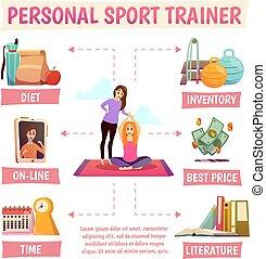 Personal Sport Trainer Flowchart