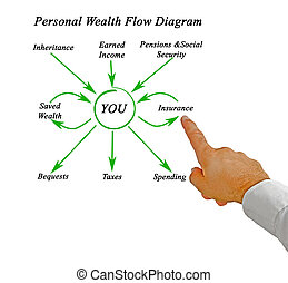 Personal Wealth Flow Diagram