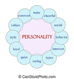 Personality Circular Word Concept - Personality concept...