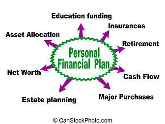 personlig, finansiell plan