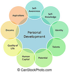 personnel, développement, diagramme, business