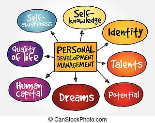 personnel, développement, esprit, carte