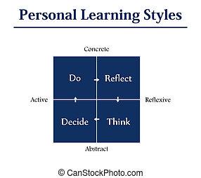 personnel, styles, apprentissage