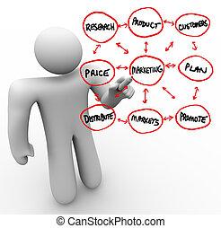 persoon, marketing, glas, plank, woorden, tekening