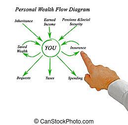 persoonlijk, diagram, stroom, rijkdom