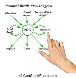 persoonlijk, rijkdom, vlieten diagram