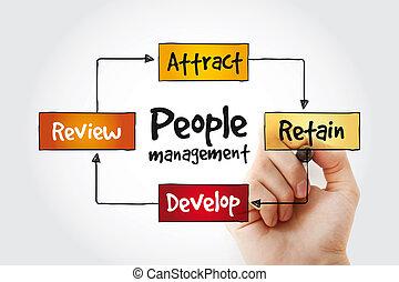 pessoas, gerência, mente, mapa, com, marcador