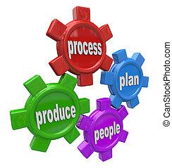 pessoas negócio, processo, princípios, produto, engrenagens...