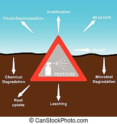 pesticides, effets