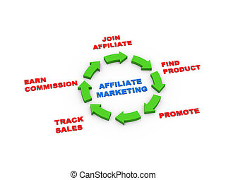 pfeile, marketing, 3d, affiliate, zyklus