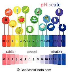 pH scale. Litmus paper color chart. - pH scale diagram with ...