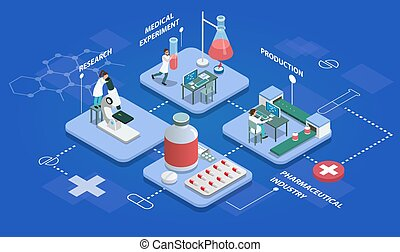 Pharmaceutical production isometric multistore composition with research, medical experiments, production of medicines and packing finished product vector illustration.