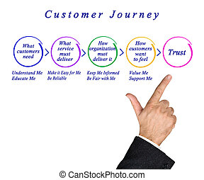 Phases of  Customer Journey